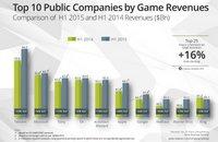 全球25家上市游戏公司营收排行榜 中国占三席